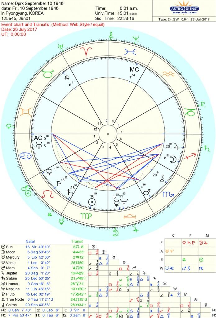 New Natal Chart Transits Masterlistreignluxury