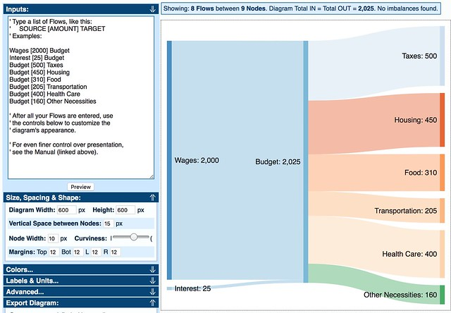 Visualize your budget with a Sankey diagram ~ Get Rich Slowly