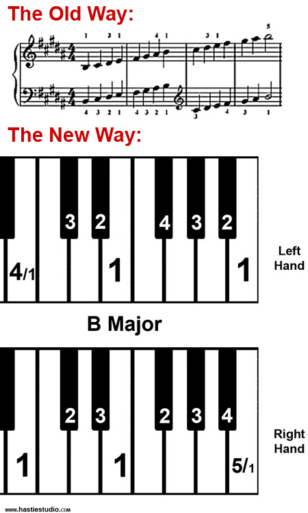 Hastie Studio Piano Scale Cheat Sheet Finger Charts - Learn scales - piano notes chart