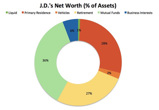 How what we own varies at different levels of net worth ~ Get Rich