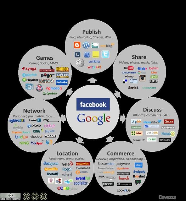 Social Media Landscape 2011
