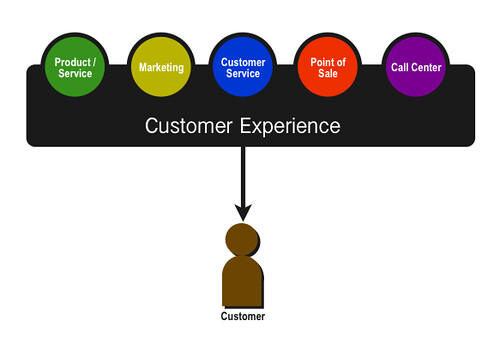Is The Customer Experience All It\u0027s Cracked Up to Be?