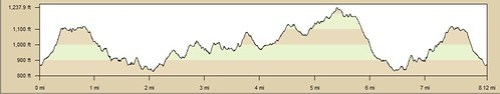 Robber's Roost to Weir Canyon Elevation Profile