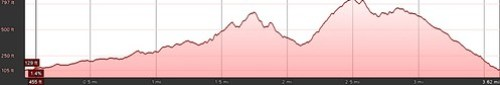 Solstice Canyon Elevation Profile 2-12-11