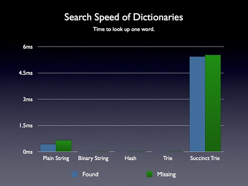 Revised Dictionary Search Speed