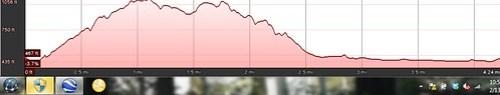 Scully Ridge Elevation Profile