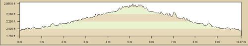 Bridge to Nowhere Elevation Profile