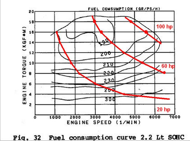 subaru engine torque curve