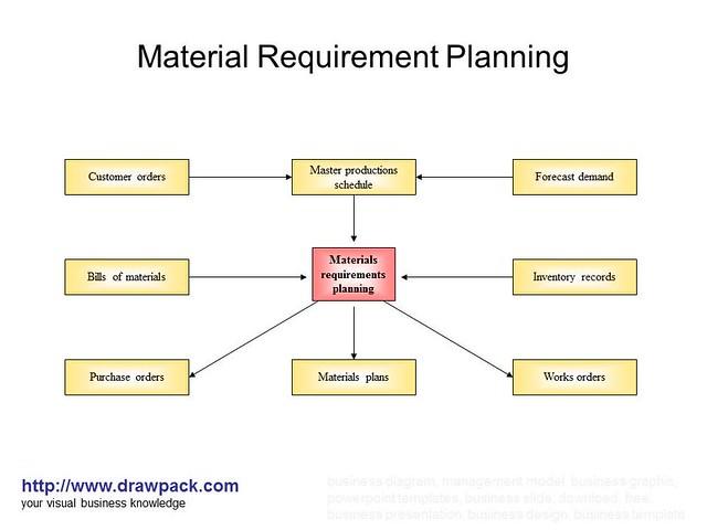 2 business management level 6