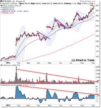 Netflix NFLX Challenges All Time Highs with Wedge and ...