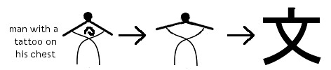 origin of the kanji bun, mon - culture, literature, sentence