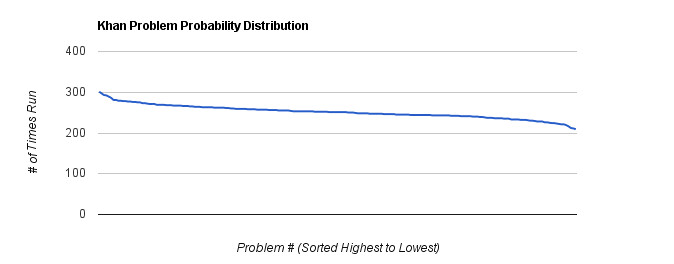Khan Problem Probability Distribution