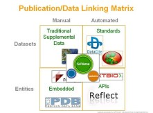 Publication/Data Linking Matrix