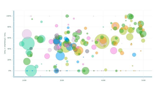 Improving developers enthusiasm for unit tests, using bubble charts