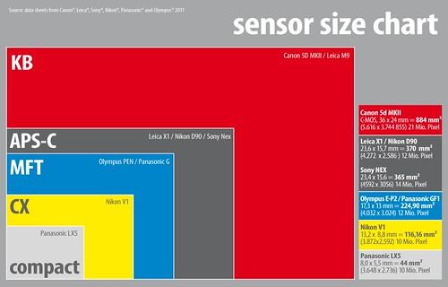 Sensor size comparison KB, APS-C, mFT, Nikon CX, compact - a photo