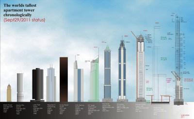 MUMBAI   World One   442m   1450ft   117 fl   291m   955ft   82 fl   223m   730ft   57 fl   On ...