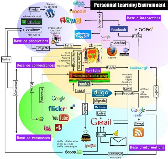 personnal learning environment