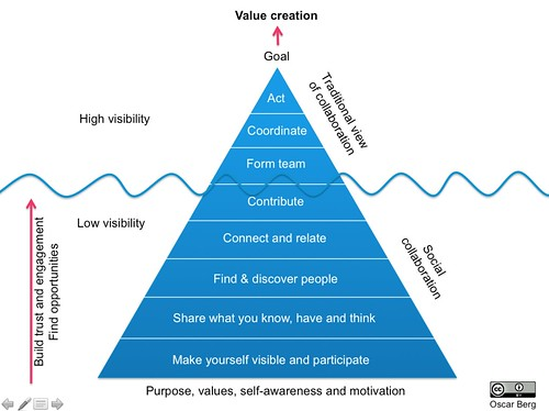 The Collaboration Pyramid by oscarberg, on Flickr