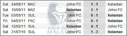 6700776807 70aa9fdf3e Kelantan vs Johor FC | Liga Super Malaysia 2012 | Live Result