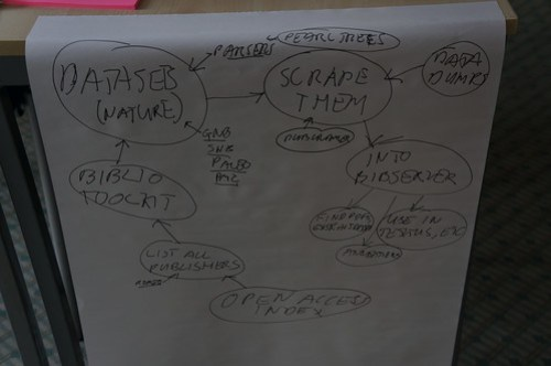 Project diagram