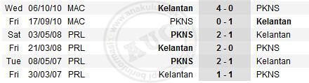 6678568239 d9d5096f84 Kelantan vs PKNS | Liga Super Malaysia 2012 | Live Results