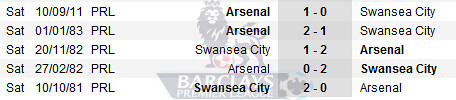 6698844155 42a02a75a2 Swansea City vs Arsenal | Barclays Premier League | Live Results