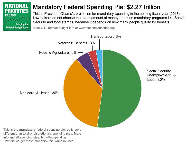 Pie Week Continues Mandatory Spending