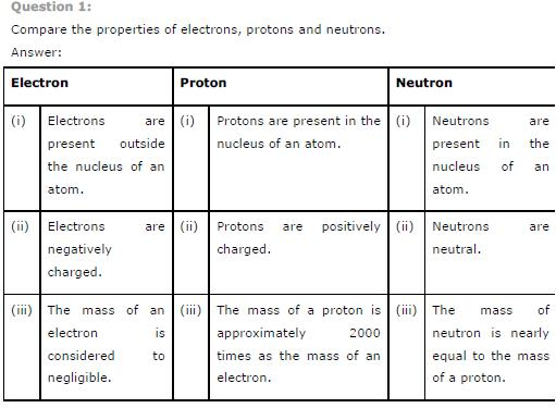NCERT Solutions for CLass 9th Science: Chapter 4 Structure of the Atom
