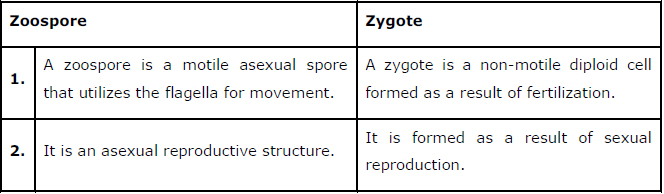 NCERT Solutions Class 12th Biology: Chapter 1   Reproduction in Organisms Image by AglaSem