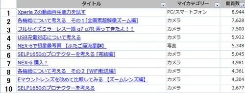 1-閲覧数TOP10