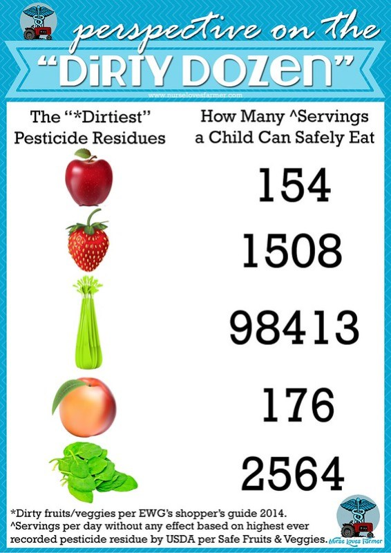 Clean Eating - The Dirty Dozen