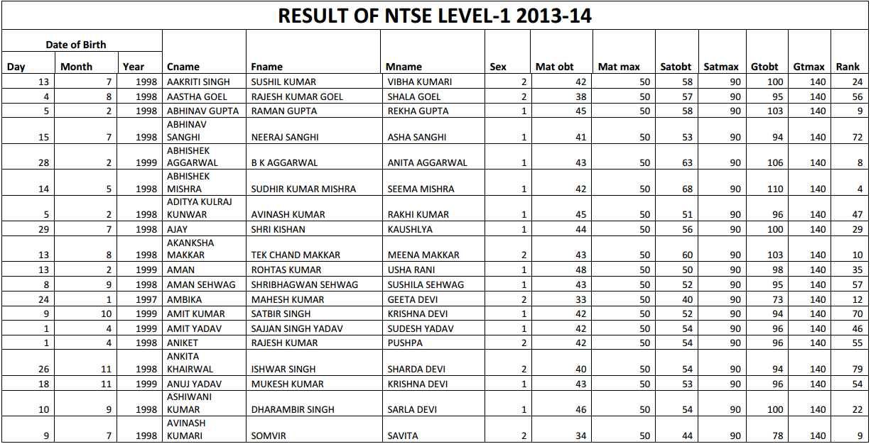 NTSE First Stage Result 2015 – Haryana Image by AglaSem