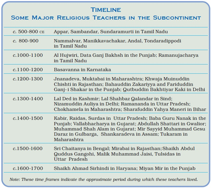 NCERT Class XII History Part 2 Theme 6 - Bhakti –Sufi Traditions