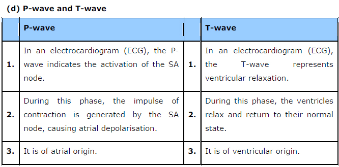 NCERT Solutions Class 11th Biology: Chapter 18 Body Fluids and Circulation Image by AglaSem