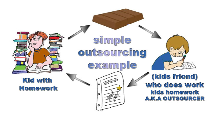 Inbound Marketing Software Success Stories Customer Case An Outsourcing Case Study Customerthink