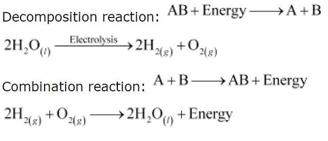 NCERT Solutions for Class 10th Science: Chapter 1 Chemical Reactions and Equations Image by AglaSem
