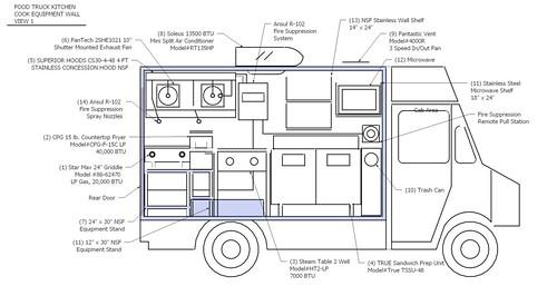 8427730048_f25db76cd2jpg (500×257) AMBIENTAÇÃO DE COZINHA - vehicle inspection form