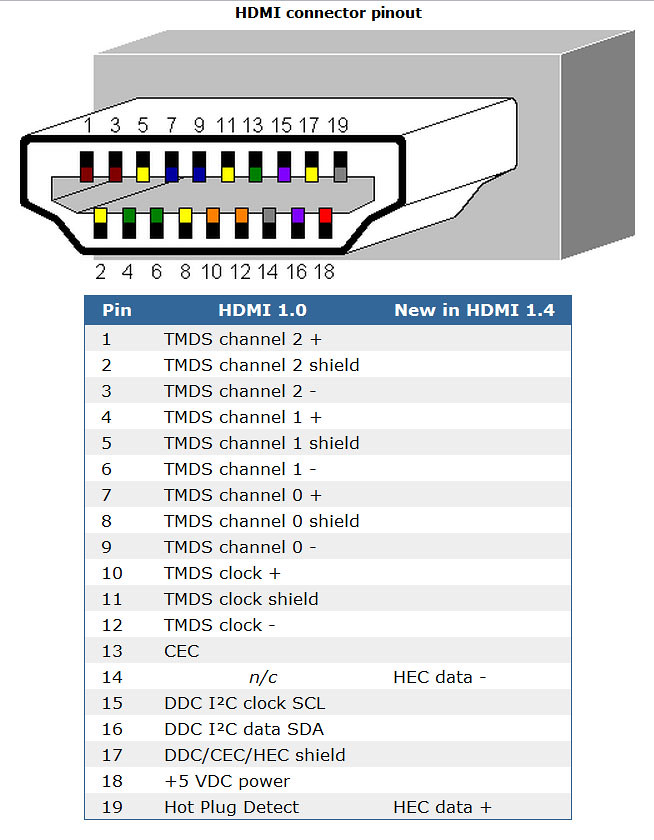 Hdmi Pinout Wiring Diagram Wiring Diagram