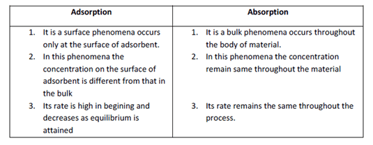 CBSE Class 12 Chemistry Notes: Surface Chemistry – Some Good Problems Image by AglaSem