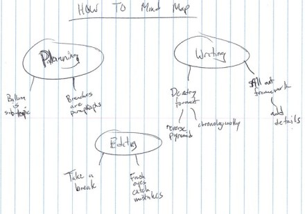 HOW TO: Use Mind Maps to Write Blog Posts