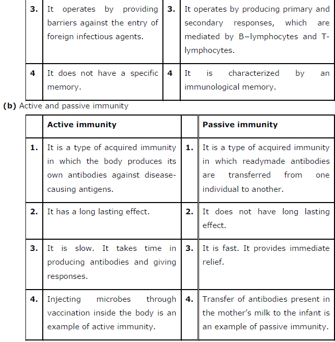 NCERT Solutions Class 12th Biology: Chapter 8   Human Health and Disease Image by AglaSem