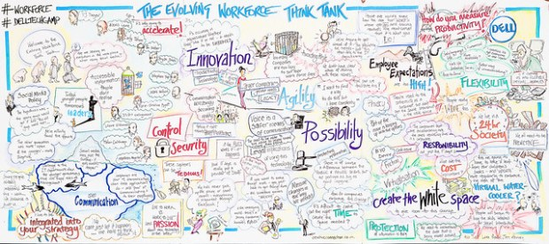 Graphic Recording from Evolving Workforce Think Tank at #DellTechCamp