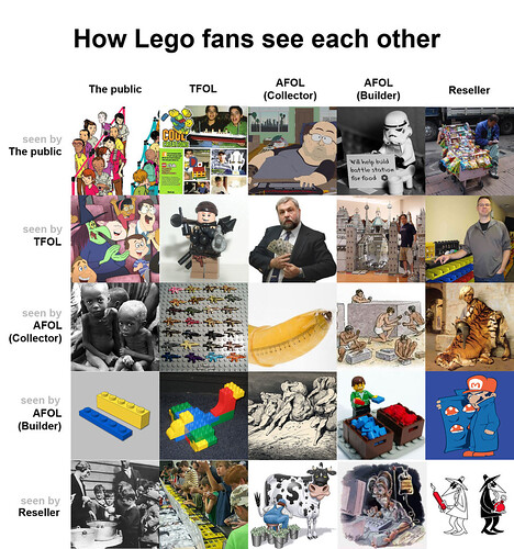 How Lego fans see each other
