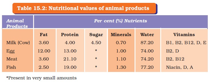 NCERT Class IX Science Chapter 15 Improvement in Food Resources Image by AglaSem