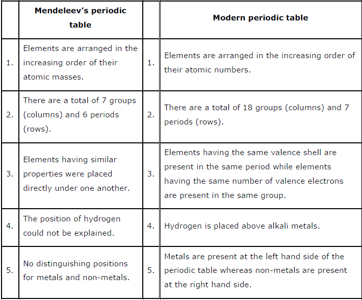 Periodic classification of elements ncert solution class 10 science compare and contrast the arrangement of elements in mendeleevs periodic table and the modern periodic table answer urtaz Images