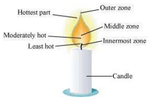 NCERT Solutions for Class 8th Science Chapter 6 Combustion and Flame Image by AglaSem
