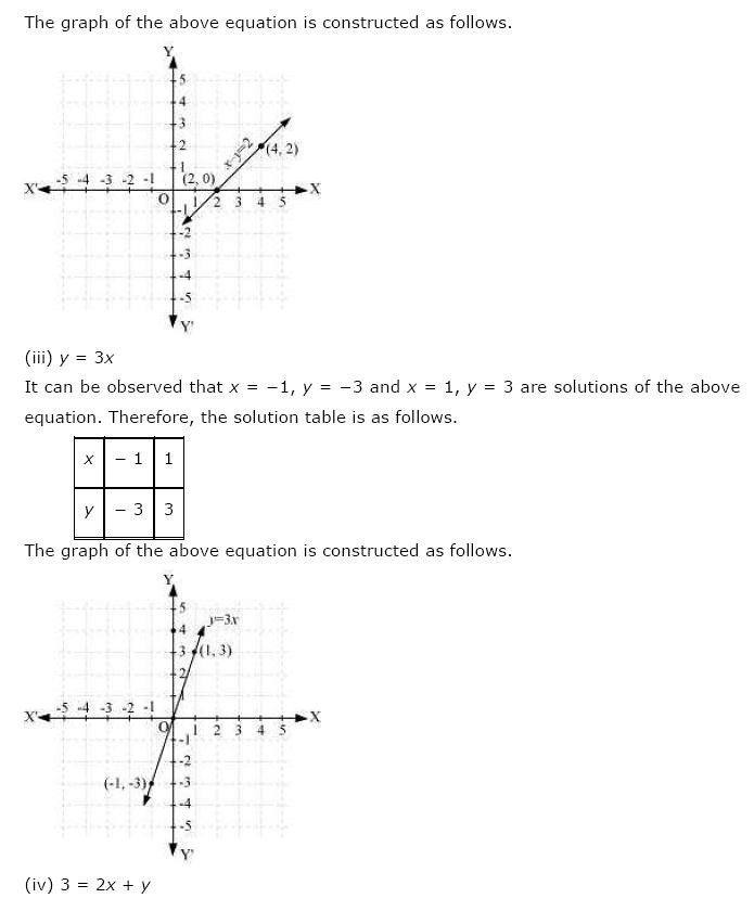 NCERT Solutions for Class 9th Maths: Chapter 4 Linear Equations in Two Variables Image by AglaSem