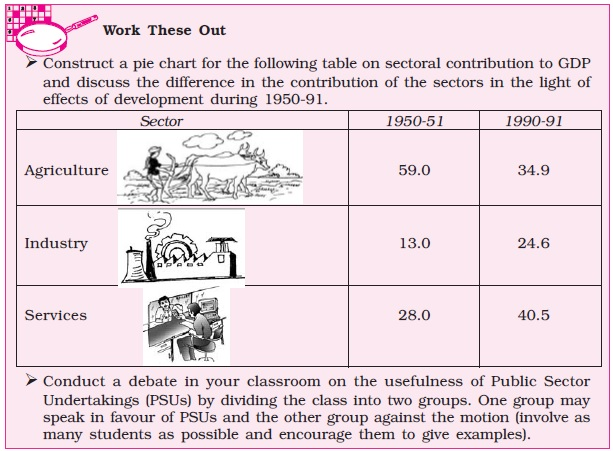 NCERT Class XI Economics: Chapter 2 – Indian Economy 1950 1990 Image by AglaSem