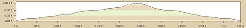 Ryan Ranch Trail Elevation Profile