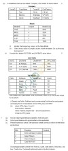 CBSE Board Exam 2013 Class 12 Sample Question Paper for Informatics Practices